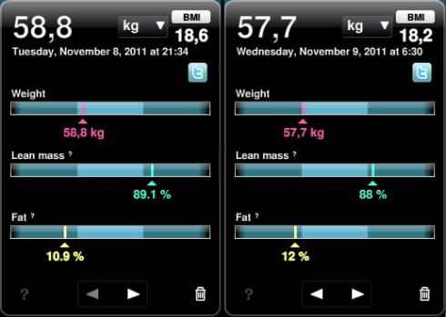 Min vikt på kvällen (då jag ätit) och på morgonen (då jag inte ätit)